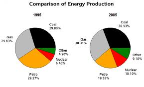 The Pie Charts Below Show The Comparison Of Different Kinds