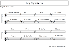 Song Key Chart How To Tell If The Music Is Major Or Minor School Of