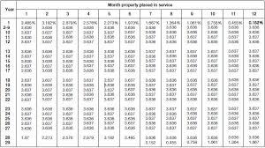 Macrs Depreciation Tables For 2015