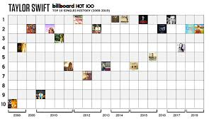 Taylor Charts Taylor Swifts Success On The Us Charts From 2008 To 2019