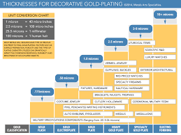 our gold plating thickness infographic ilrating