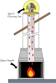 chimney top draft inducers for wood gas coal fireplaces