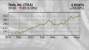 Charts Tesla Facebook Earnings Tap Apple Shares Drop Aapl Fb
