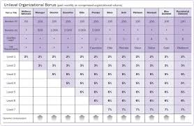 Doterra Conversion Chart Doterra Review Scam Compensation Plan With Pay Scale