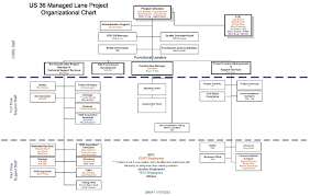 Bnsf Organizational Chart Us 36 Managed Lanes Project Phase 1 Us 36 Reconstruction