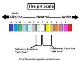 Kh Gh Chart Aquarium Chemistry Water Hardness Ph Gh And Kh The