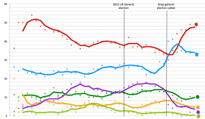 Opinion Polling For The 2017 United Kingdom General Election