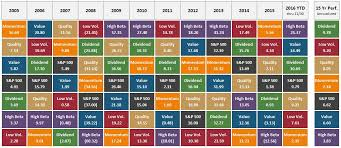 Factor Chart Chart O The Day Factor Performance By Year Quilt The