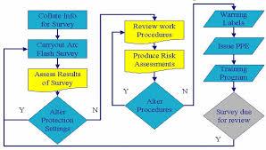 Arc Survey Flowchart