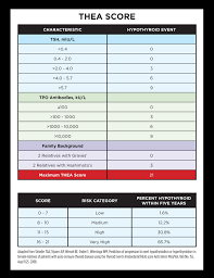 Tsh Range Chart Factual Thyroid Normal Range Tsh Levels Chart 2019