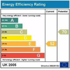 Performance Certificate Sample Energy Performance Certificate Epc How Does It Work
