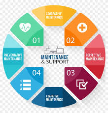 software maintenance software maintenance support software support and maintenance