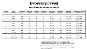 Powerdyne Plate Size Charts