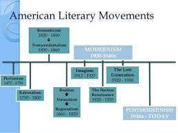 Literary Movements Custom Paper Example December 2019