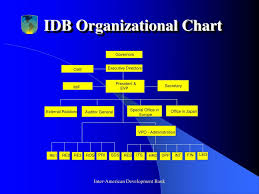 Ppt Basic Facts The Idb Group Powerpoint Presentation