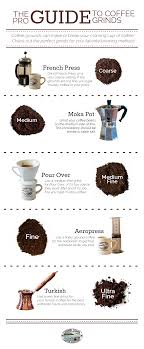 Starbucks Coffee Grind Chart The Pro Guide To Coffee Grinds Camano Island Coffee