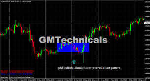 Island Cluster Reversal Chart Pattern Example Learning
