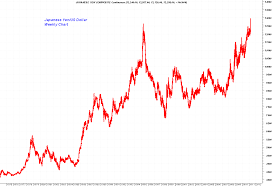 Trader Dans Market Views Long Term Japanese Yen Chart