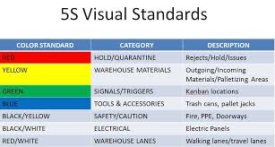 5s Color Coding And Visual Standards 5s Best Practices