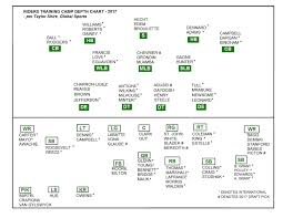 Ottawa Redblacks Depth Chart 2017 Taylor Shire Riders Projected Depth Chart 2017 Training Camp