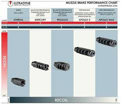 Muzzle Brake Recoil Reduction Chart Ultradyne Announces Apollo Max Muzzle Brake Now Available In