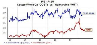 Costco Stock Quote Amazing Why Costco COST Stock Hit A New High Thursday Nasdaq