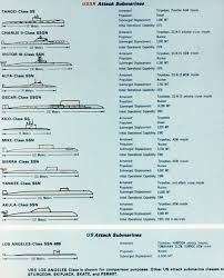 Us Submarine Classes Chart A Comparison Chart Of Soviet And Us Attack Submarines From