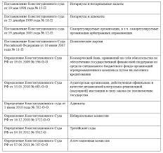 Закачать Конституционный суд РФ организация и полномочия курсовая Конституционный суд рф организация и полномочия курсовая в деталях