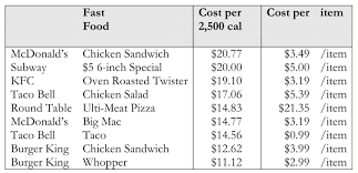 cost per 2 500 calories fast foods