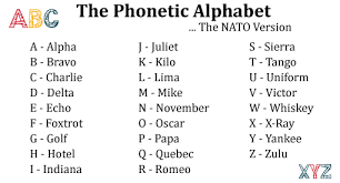 The phonetic alphabet can also be signaled with flags, lights, and morse code. The Phonetic Alphabet A Simple Way To Improve Customer Service