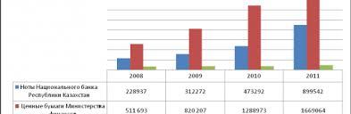 Государственные ценные бумаги рб Тема Государственные ценные бумаги Республики Беларусь их роль Вид работы Дипломная работа