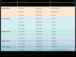 Age Grade Boundary Chart 2014 2015 Academic Year Uwcsea