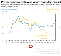 Australian Wage Growth Chart Is Faster Profit Growth Essential For A Pick Up In Wages Growth