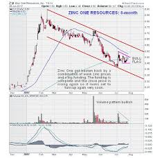 Premier Zinc Stock At Great Entry Point Silverseek Com