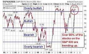 Nse Stock Options Charts Nse Stock Options Indiabulls Nse Stock Options Indiabulls