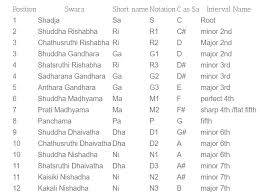 Carnatic Music Ragas Chart Carnatic Vs Western 12 Note System Music Practice