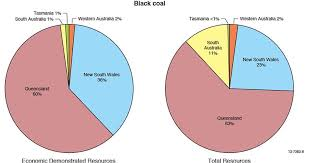 Coal Grade Chart Coal Geoscience Australia