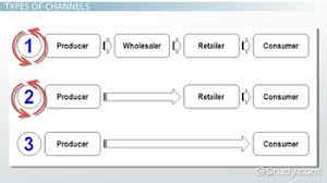 Prepare A Chart For Distribution Network For Different Products Distribution Channels In Marketing Definition Types