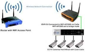 similiar wireless network diagram of system keywords wireless network bridge please see the below network diagram