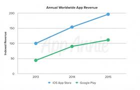 Google Play Doubles App Store In Downloads But App Store