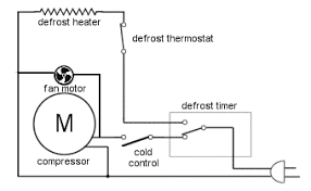 appliance411 faq how does a frost free refrigerator's defrost Air Conditioner Compressor Wiring Diagram refrigerator cycling on thermostat (cold control)