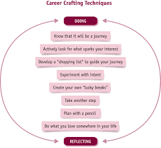 beyond the career myth career crafting the decade career crafting diagram