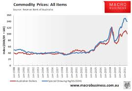 Commodity Prices Charts Jse Top 40 Share Price
