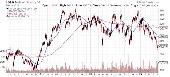 Tesla Inc Heres How High The Tsla Stock Price Could Soar