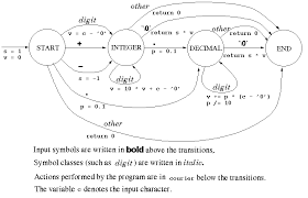 finite state machineswhat follows is a function that implements the above finite state machine  since we    re dealing   a string stored in an array  instead of an input stream
