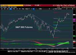 S P 500 Trading Outlook 3 5 Days Bearish But Buyable