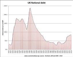 Uk Deficit Chart Uk National Debt Economics Help