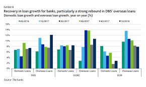 Uob Chart Chart Of The Day Dbs Ocbc And Uob Q1 Loan Growth Up 5 10