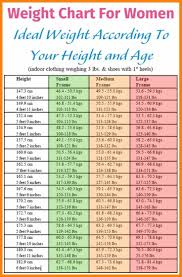 Womans Weight Chart Height Weight Over Timeless Charts Encyclopedia