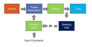 Block Diagram Of Electrical Drive Kraj